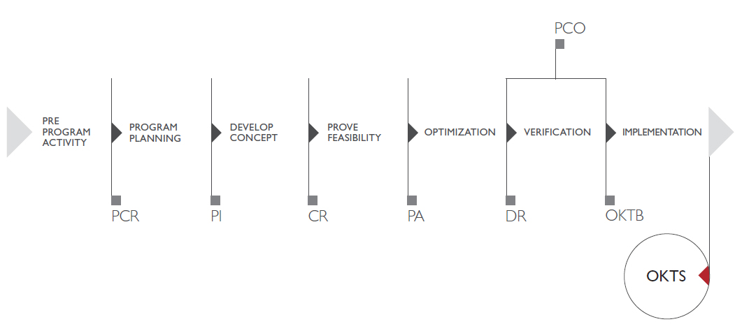 GLOBAL PRODUCT DEVELOPMENT PROCESS